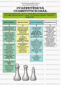 SISTEMA DE DISTRIBUIÇÃO DE COMPETÊNCIAS    Sendo a Federação o sistema de organização de Estado adotado pelo Brasil, surge-...