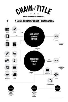 A Film Production Infographic, similar to the Goldhirsh Foundation's homepage