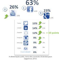 Baromètre des réseaux sociaux qui décrypte les socionautes français  en 2015 - Harris Interactive - Social Life