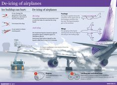 De-icing of airplanes