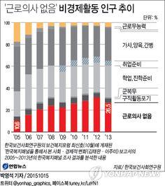 <그래픽> '근로의사 없음' 비경제활동 인구 추이