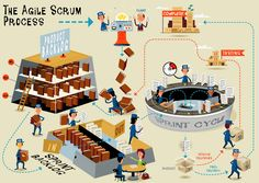 Visual representation of Agile Scrum process  (framework for managing software projects and product or application development)  Illustration: RussellTatedotCom