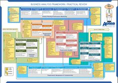 improvement lean improvement benefits process management technology is process improvement process audit improvement initiatives to improve in business process flow improvement project management improvement tools It Service Management, Program Management, Change Management, Business Management, Business Planning, Business Ideas, Business Model, Business Analyst, Business Marketing