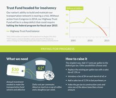 Saving The Nation's Transportation Fund  An Investment Plan For The 21st Century