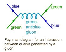 Gluons (or relationships...lol)