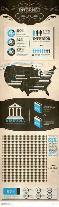 """""""The Growing Impact Of Internet on Education""""  This infographic shows how the Internet has enriched and dramatically changed the methodology of both teaching and learning. Recent data reveals that 93 percent of college students, when confronted with a research problem, turn to search engines like Google or Yahoo to get information rather than going to the library. Regardless of faculty discouraging its use, Wikipedia has become the most used research resource."""