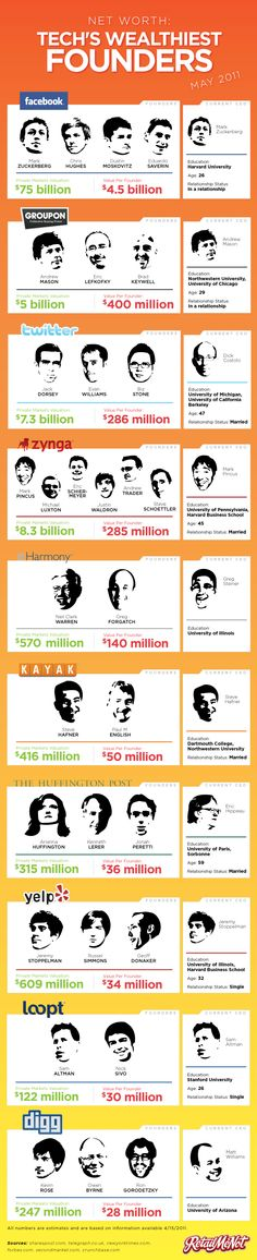 Tech's wealthiest founders #infographic