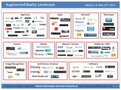 9b230e22342d22 MobileMarketing.nl  Overzicht Augmented Reality bureaus (mei 2013 update)  Use Of Technology