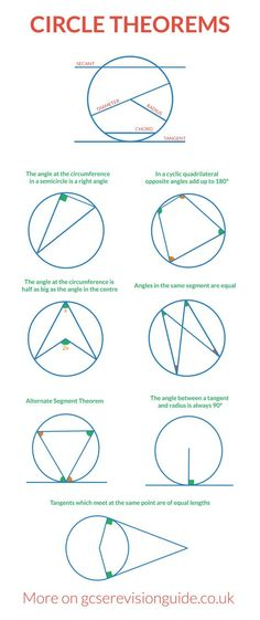 Circle Theorems for GCSE. More information and maths revision on www. Geometry Formulas, Math Formulas, Teaching Geometry, Teaching Math, Gcse Maths Revision, Science Revision, Revision Tips, Gcse Science, Learning