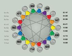 Doğala Özdeş Sanal Alem: DNA / RNA'larda Kayıtlı Bilgilerin Anahtarı: Solfeggio Frekansları