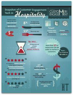 El 53% de los restaurantes aceptarán el pago con móvil en 2015