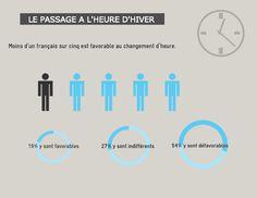 Moins d'un Français sur cinq favorable au changement d'heure