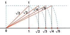 representacion de numeros en la recta