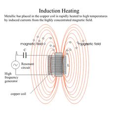 induction heating principle-theory