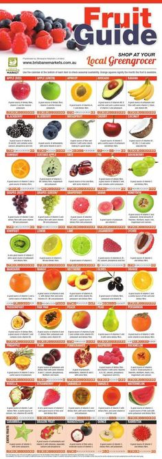 fruit and vegetable seasonal guides. Consuming your fruit and vegetables in-season will give you the tastiest produce at the best value prices. To obtain a hard copy of these brochures, please visit your Brisbane Produce Market endorsed greengrocer. Healthy Snacks, Healthy Recipes, Fruit Snacks, Diet Recipes, Fruit Drinks, Fruit Smoothies, Pizza Recipes, Fruit Shop, Food Charts
