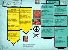 000 Hinduism and Buddhism Venn Diagram World History