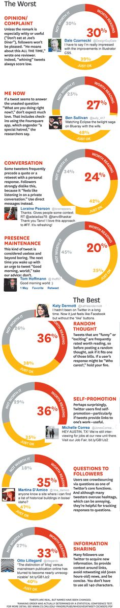 Infographic: What to Tweet—Are YOUR Tweets Worth Reading?