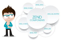 See PHP Tutorial 4 - MVC Components in Zend Framework