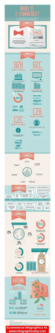 Ecommerce Infographics 41 - http://infographicality.com/ecommerce-infographics-41/