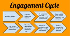 Measuring ROI on the Engagement Cycle