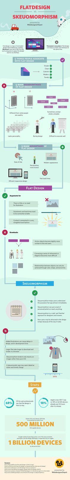 Infographic: Flat design vs. skeuomorphism photo