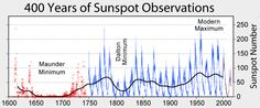 Sunspot Numbers - Little Ice Age - Wikipedia