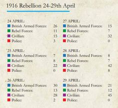 Over half of those killed in 1916 Rising were civilians · TheJournal.ie