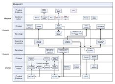 13 student service blueprint examples cleveland indians hhh the multiple front ends perspective malvernweather Gallery