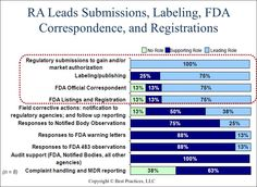 The regulatory affairs function takes a lead role for filing submissions at all organizations. At 75% of participating companies, regulatory function leads publishing/labeling, FDA official correspondence and listings/registrations.