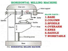 Parts of a Milling Machine More in http://mechanical-engg.com