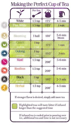 tea brewing times for different types