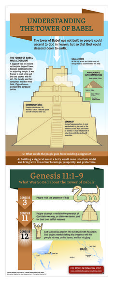 Understanding the Tower of Babel #BibleStudy