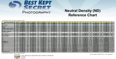Neutral Density Exposure Chart