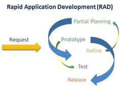 "Introduction"" Rapid Application Development Methodoloy "" - MyCodingLand - Resources For Programmers & Developers"