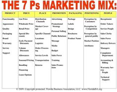 Advertisement Ideas: How To Make Effective Marketing Choices! When you begin the marketing process you first understand the complexity of it and a great way to get a grip and make effe… P's Of Marketing, Business Marketing Strategies, Digital Marketing Strategy, Content Marketing, Business Model Canvas, Business Lady, Strategic Brand Management, Trauma Therapy, Online Business Opportunities