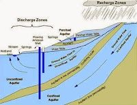 Factors that Influence Groundwater Movement
