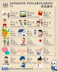 Japanese Sentences, Japanese Verbs, Japanese Grammar, Japanese Phrases, Study Japanese, Japanese Kanji, Japanese School, German Language Learning, Learning Spanish