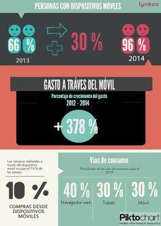 Comercio electrónico y dispositivos móviles #infografia #infographic #ecommerce