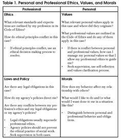 Ethical Dilemma Table 1