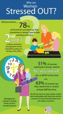 Daily Life Factors that Contribute to Women's Stress - Working Moms Against Guilt