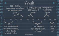 how-to-eq-vocals