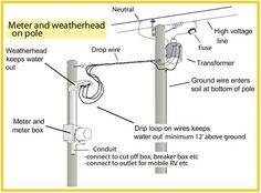 See inside main breaker box Basic Electrical Wiring, Electrical Code, Electrical Projects, Electrical Engineering, Chemical Engineering, Electrical Outlets, Civil Engineering, Electrical Transformers, Power Lineman