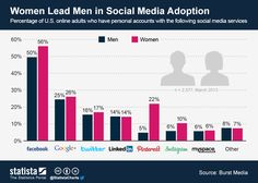 This chart shows that women are leading men in terms of social media adoption in the United States. #statista #infographic