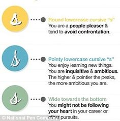 A rounded lowercase 's' means the writer is a people pleaser, but if the rounded… Improve Your Handwriting, Nice Handwriting, A Guide To Deduction, Handwriting Recognition, How To Read People, Handwriting Analysis, Palm Reading, Power Of Positivity, Science
