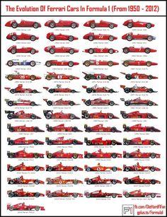 Ferrari F1 Evolution.