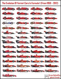 The evolution of Ferrari Formula 1 cars from 1950 to 2012