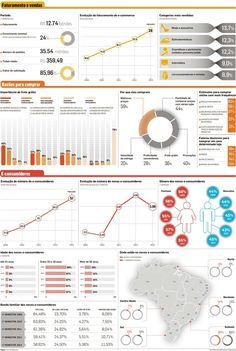 Comércio virtual já fatura R$ 12,74 bilhões - notícias - Estadão PME – Pequenas e Médias Empresas