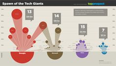 Which Tech Giants Birth the Most Successful Startup Founders?