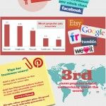 Infographic: Pinterest for business