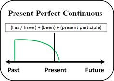uses of present perfect continuous tense - Buscar con Google